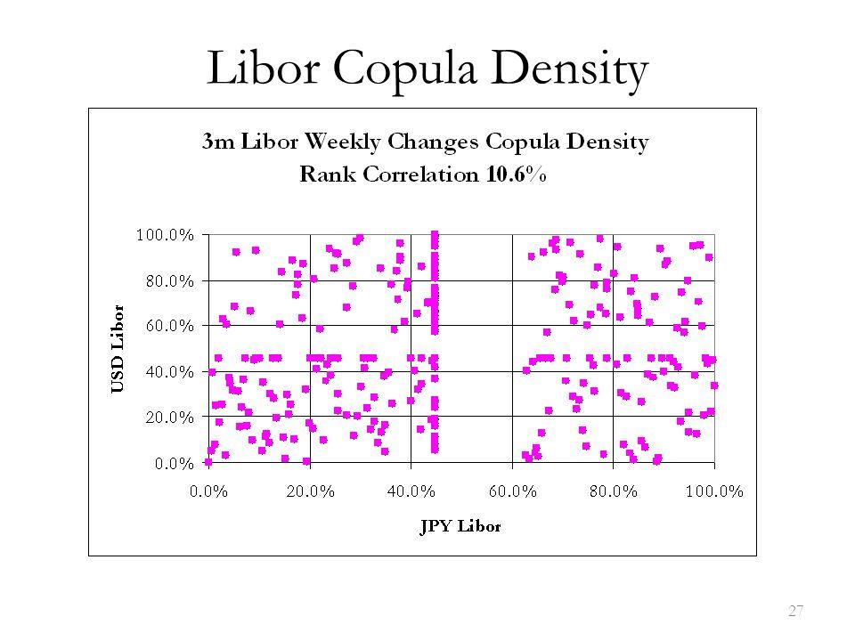 Libor Copula Density 27