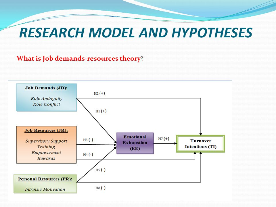 RESEARCH MODEL AND HYPOTHESES What is Job demands-resources theory?