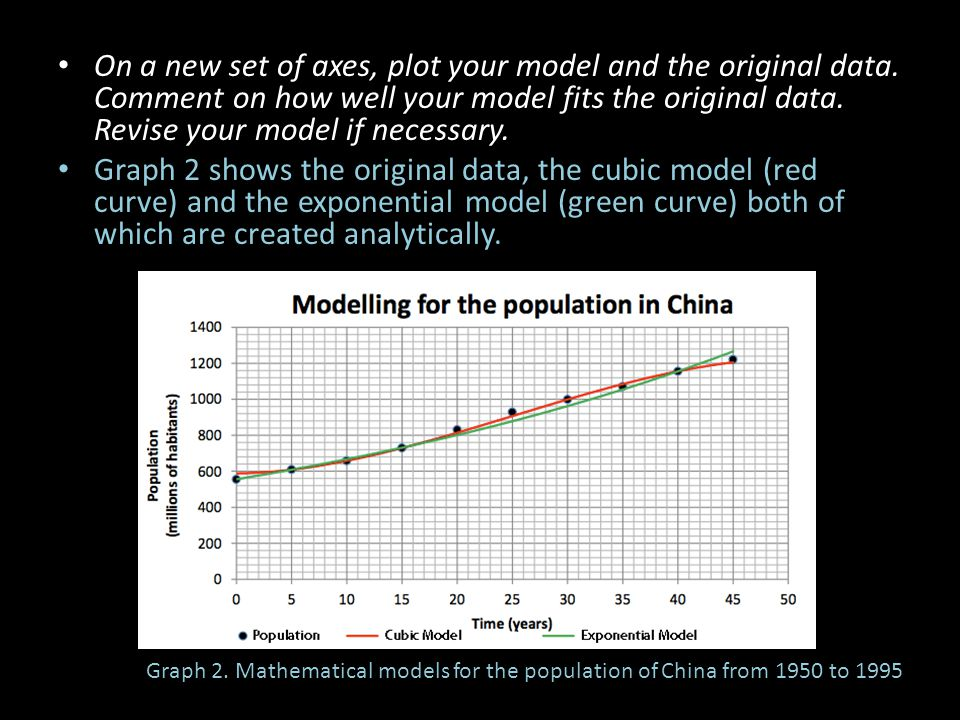 On a new set of axes, plot your model and the original data. Comment on how well your model fits the original data. Revise your model if necessary. Gr