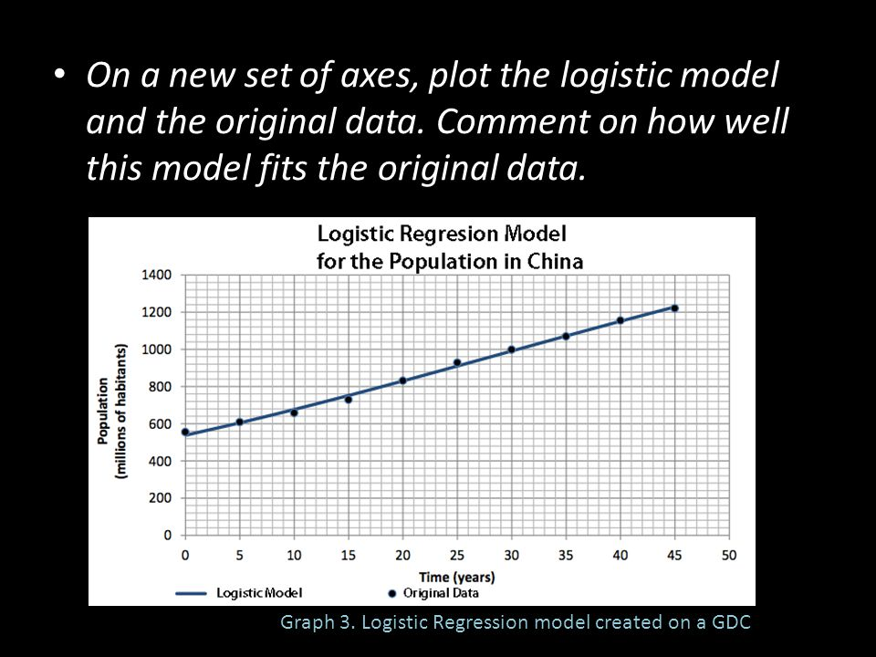 On a new set of axes, plot the logistic model and the original data. Comment on how well this model fits the original data. Graph 3. Logistic Regressi