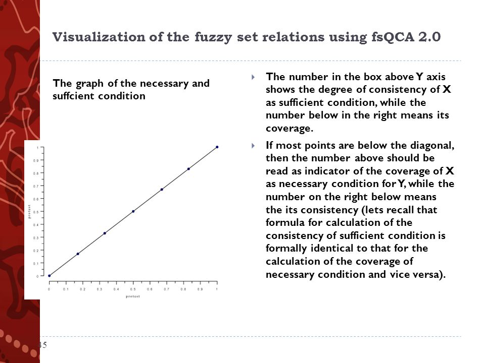 Visualization of the fuzzy set relations using fsQCA 2.0 The graph of the necessary and suffcient condition  The number in the box above Y axis shows the degree of consistency of X as sufficient condition, while the number below in the right means its coverage.