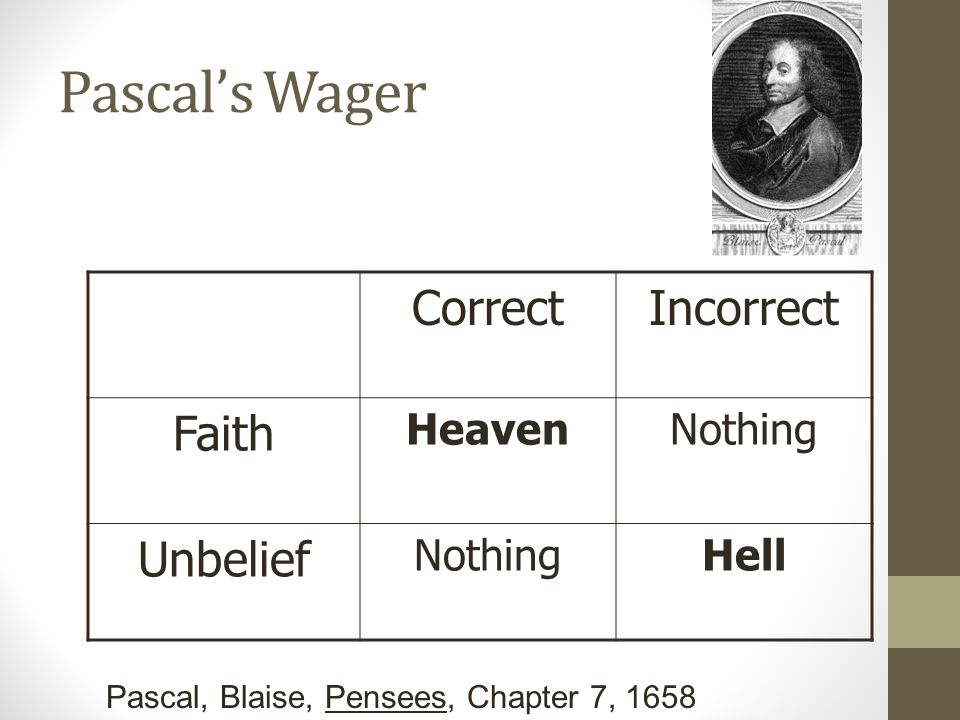 Pascal's Wager CorrectIncorrect Faith HeavenNothing Unbelief NothingHell Pascal, Blaise, Pensees, Chapter 7, 1658