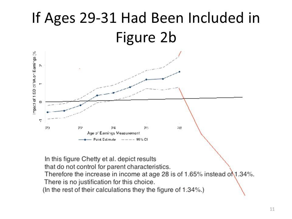 If Ages 29-31 Had Been Included in Figure 2b 11