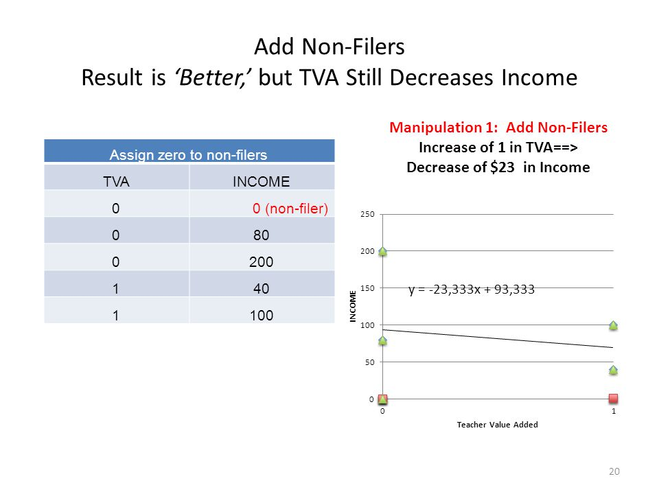 Add Non-Filers Result is 'Better,' but TVA Still Decreases Income Assign zero to non-filers TVAINCOME 0 0 (non-filer) 080 0200 140 1100 20