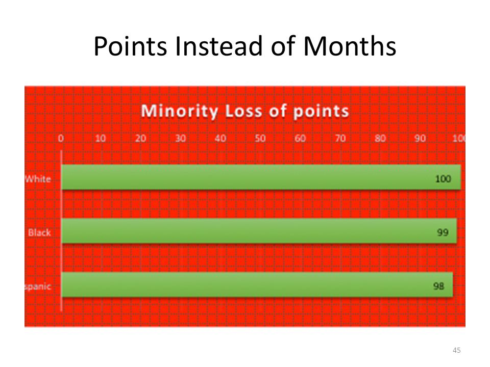 Points Instead of Months 45