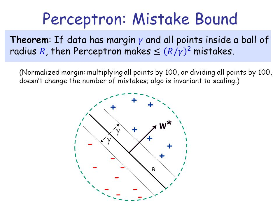 Perceptron: Mistake Bound (Normalized margin: multiplying all points by 100, or dividing all points by 100, doesn't change the number of mistakes; alg