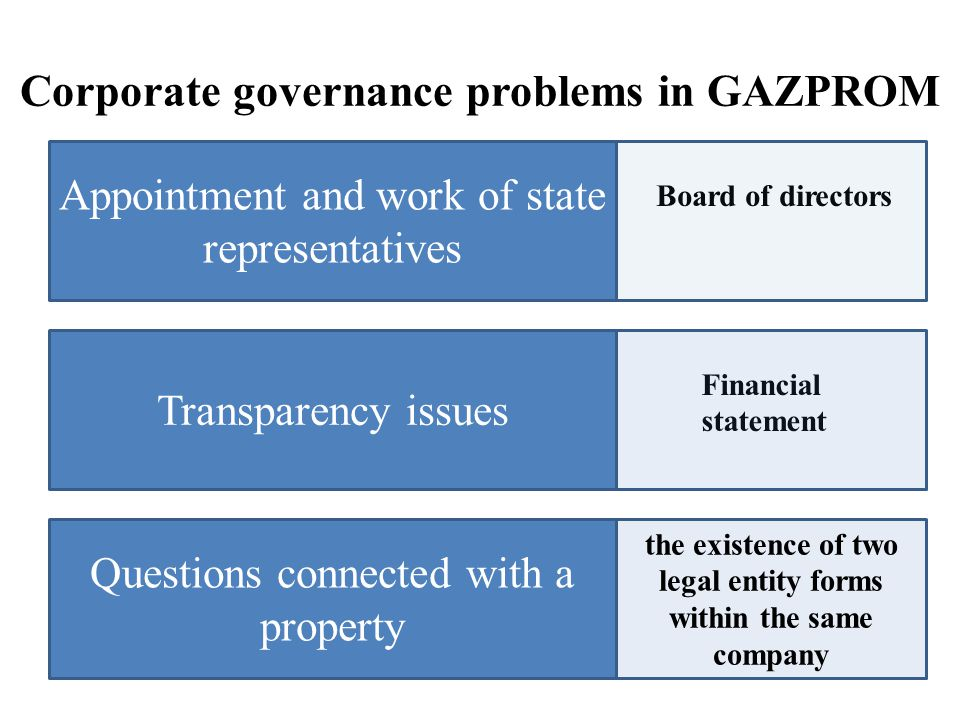 Corporate governance problems in GAZPROM Appointment and work of state representatives Transparency issues Questions connected with a property Board of directors Financial statement the existence of two legal entity forms within the same company