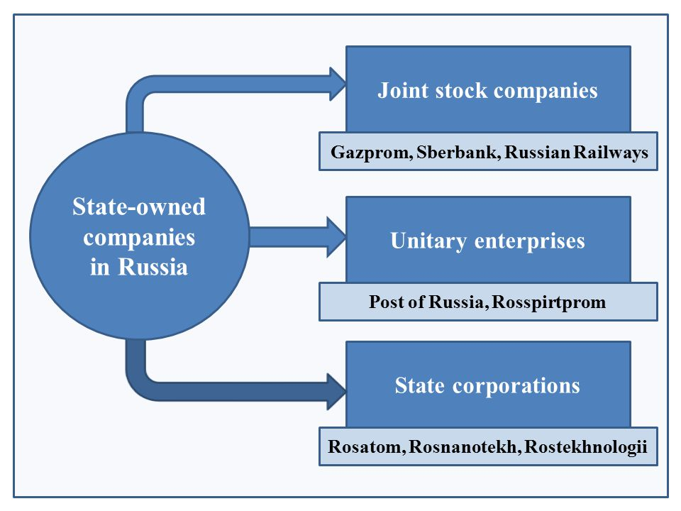 Joint stock companies Unitary enterprises State corporations State-owned companies in Russia Gazprom, Sberbank, Russian Railways Post of Russia, Rosspirtprom Rosatom, Rosnanotekh, Rostekhnologii