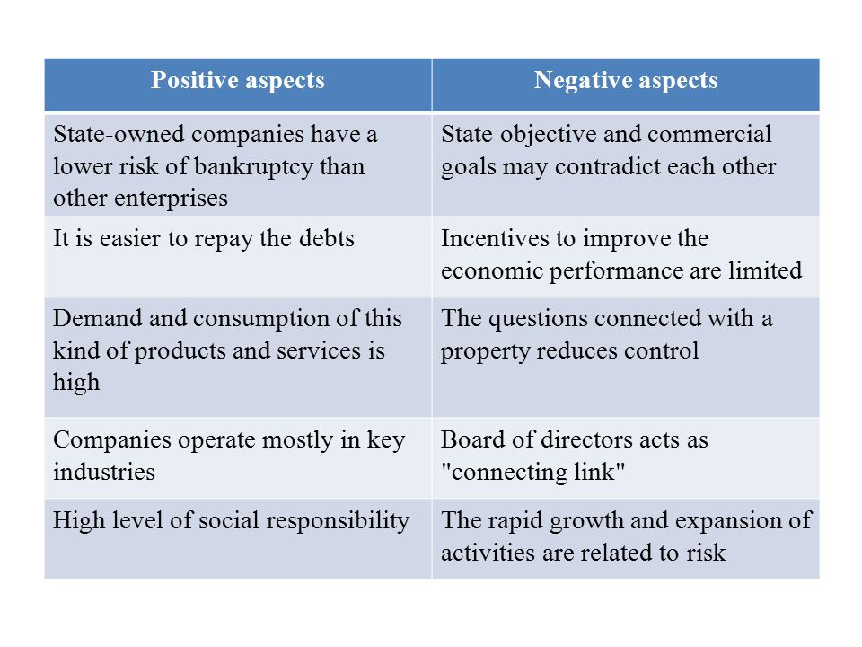 Positive aspectsNegative aspects State-owned companies have a lower risk of bankruptcy than other enterprises State objective and commercial goals may contradict each other It is easier to repay the debtsIncentives to improve the economic performance are limited Demand and consumption of this kind of products and services is high The questions connected with a property reduces control Companies operate mostly in key industries Board of directors acts as connecting link High level of social responsibilityThe rapid growth and expansion of activities are related to risk