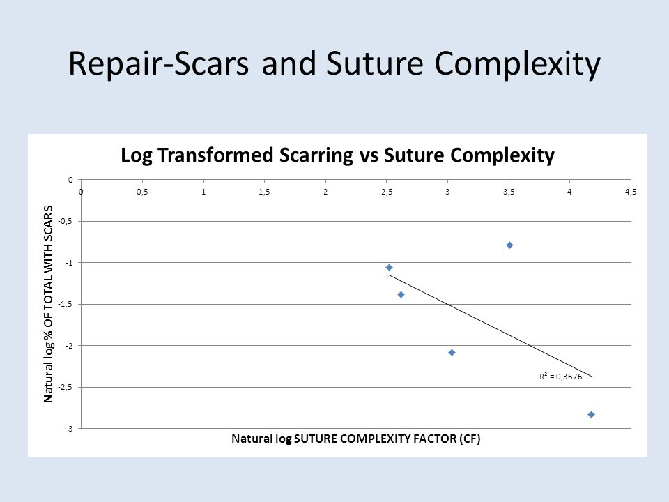 Repair-Scars and Suture Complexity