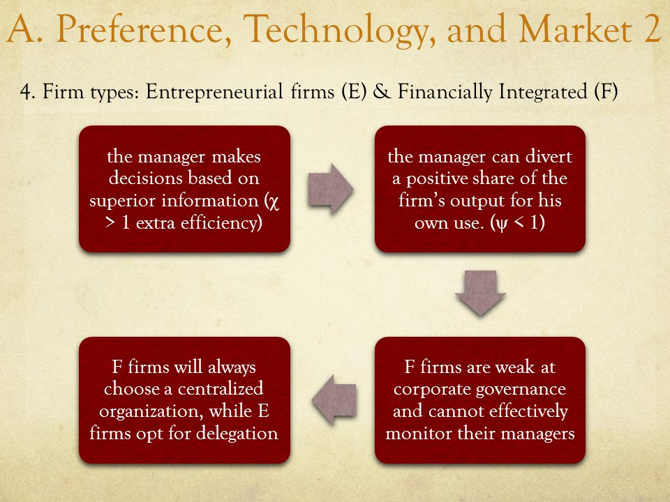 A. Preference, Technology, and Market 2 4.