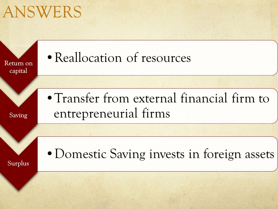 ANSWERS Return on capital Reallocation of resources Saving Transfer from external financial firm to entrepreneurial firms Surplus Domestic Saving invests in foreign assets