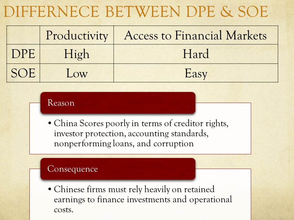 DIFFERNECE BETWEEN DPE & SOE ProductivityAccess to Financial Markets DPEHighHard SOELowEasy China Scores poorly in terms of creditor rights, investor protection, accounting standards, nonperforming loans, and corruption Reason Chinese firms must rely heavily on retained earnings to finance investments and operational costs.