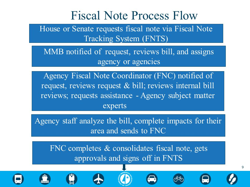 9 House or Senate requests fiscal note via Fiscal Note Tracking System (FNTS) MMB notified of request, reviews bill, and assigns agency or agencies Ag