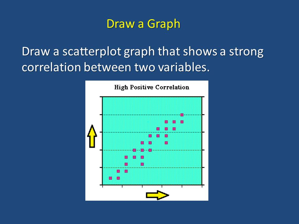 Draw a scatterplot graph that shows a strong correlation between two variables. Draw a Graph