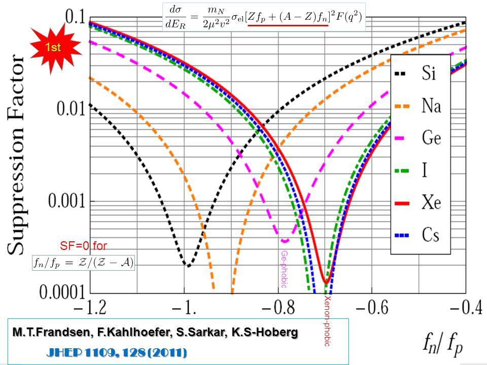 M.T.Frandsen, F.Kahlhoefer, S.Sarkar, K.S-Hoberg JHEP 1109, 128 (2011) JHEP 1109, 128 (2011) SF=0 for Ge-phobic Xenon-phobic 1st