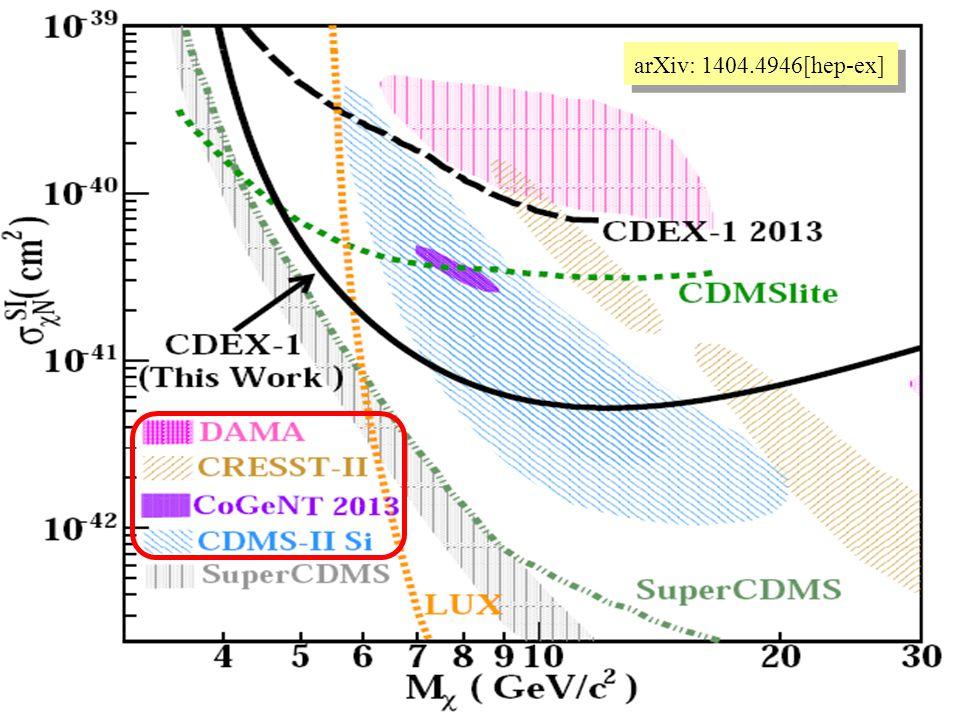 arXiv: 1404.4946[hep-ex]