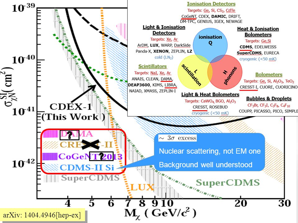 arXiv: 1404.4946[hep-ex] Nuclear scattering, not EM one Background well understood