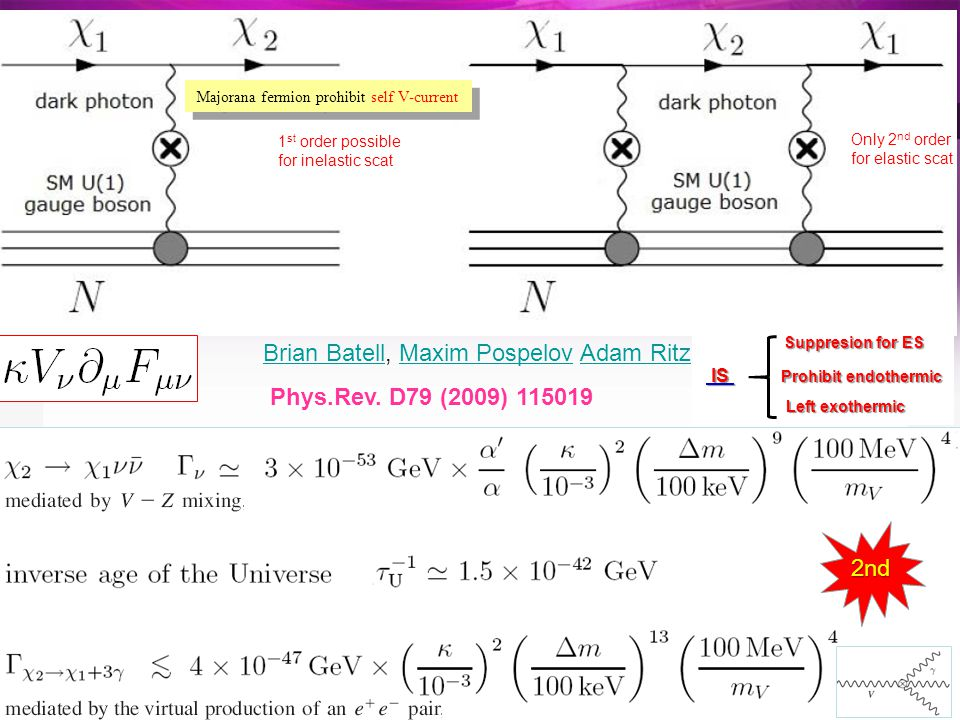 Majorana fermion prohibit self V-current Brian BatellBrian Batell, Maxim Pospelov Adam RitzMaxim PospelovAdam Ritz Phys.Rev.