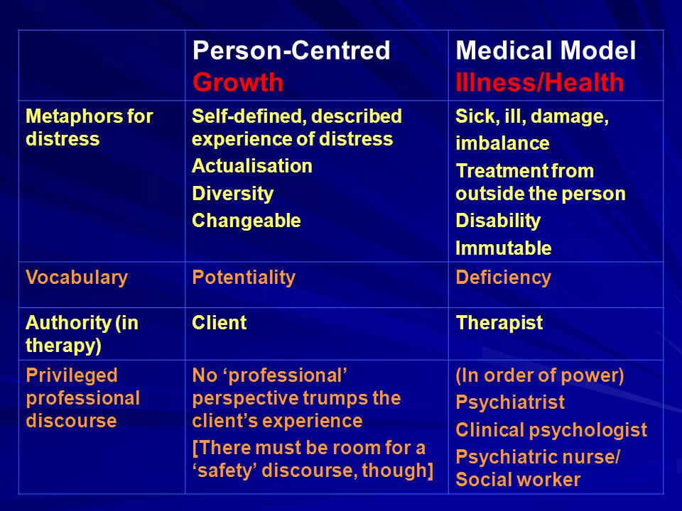 Person-Centred: Growth Medical Model: Illness/Health Metaphors for distress Self-defined, described experience of distress Actualisation Diversity Changeable Sick, ill, damage, imbalance Treatment from outside the person Disability Immutable VocabularyPotentialityDeficiency Authority (in therapy) ClientTherapist Privileged professional discourse No 'professional' perspective trumps the client's experience [There must be room for a 'safety' discourse, though] (In order of power) Psychiatrist Clinical psychologist Psychiatric nurse/ Social worker