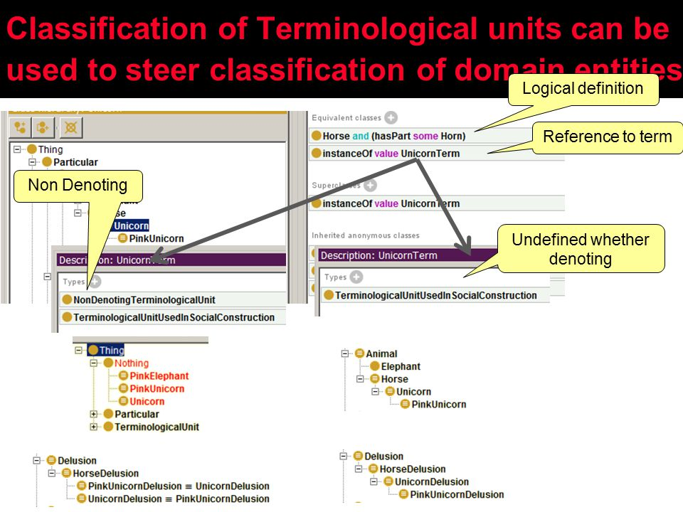 Classification of Terminological units can be used to steer classification of domain entities Logical definition Reference to term Non Denoting Undefined whether denoting