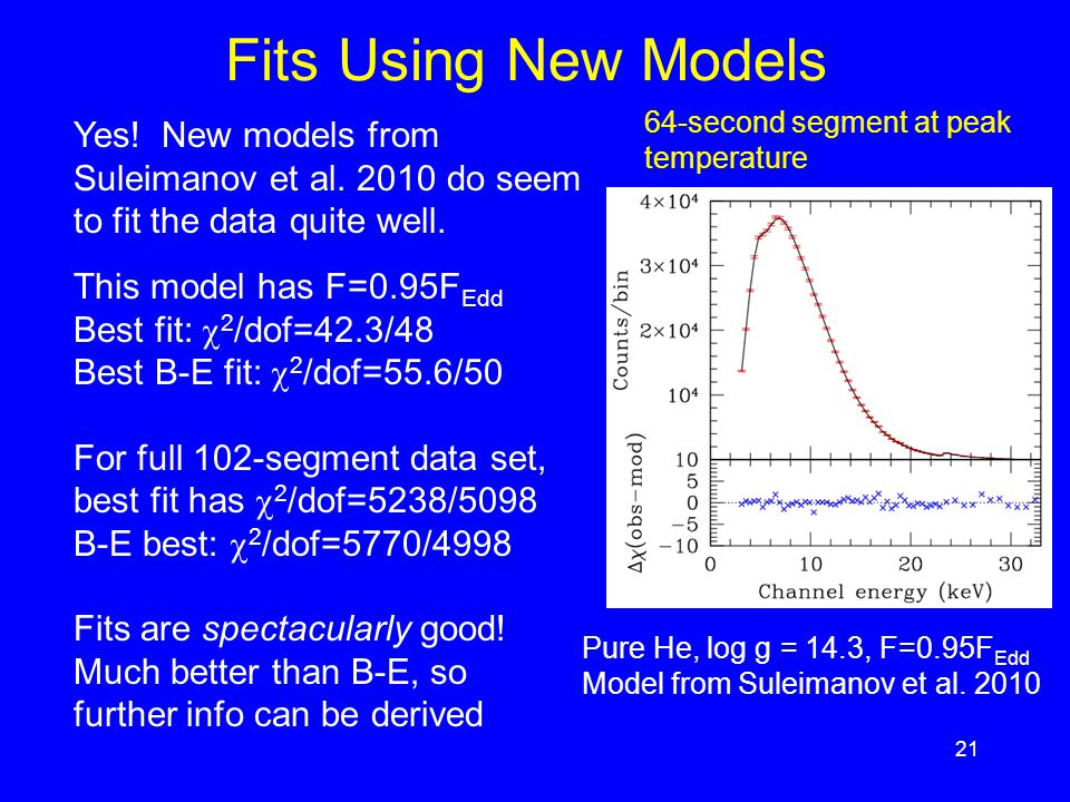 21 Fits Using New Models 64-second segment at peak temperature This model has F=0.95F Edd Best fit:  2 /dof=42.3/48 Best B-E fit:  2 /dof=55.6/50 For full 102-segment data set, best fit has  2 /dof=5238/5098 B-E best:  2 /dof=5770/4998 Fits are spectacularly good.