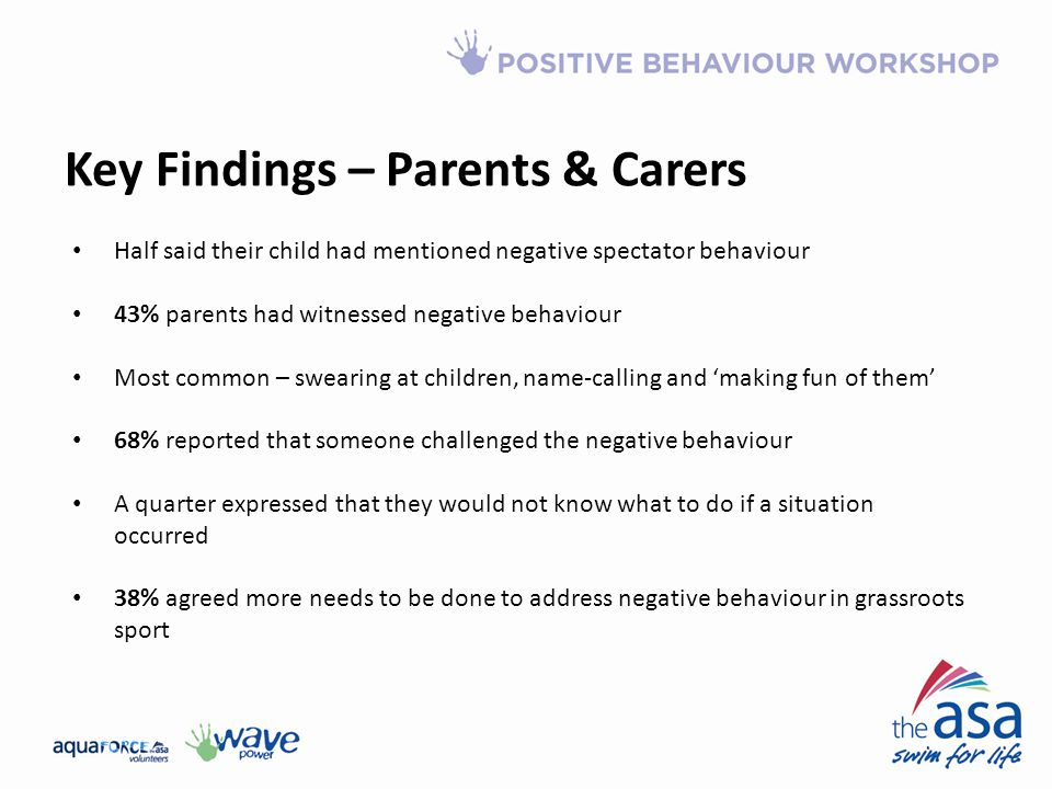 Key Findings – Parents & Carers Half said their child had mentioned negative spectator behaviour 43% parents had witnessed negative behaviour Most common – swearing at children, name-calling and 'making fun of them' 68% reported that someone challenged the negative behaviour A quarter expressed that they would not know what to do if a situation occurred 38% agreed more needs to be done to address negative behaviour in grassroots sport