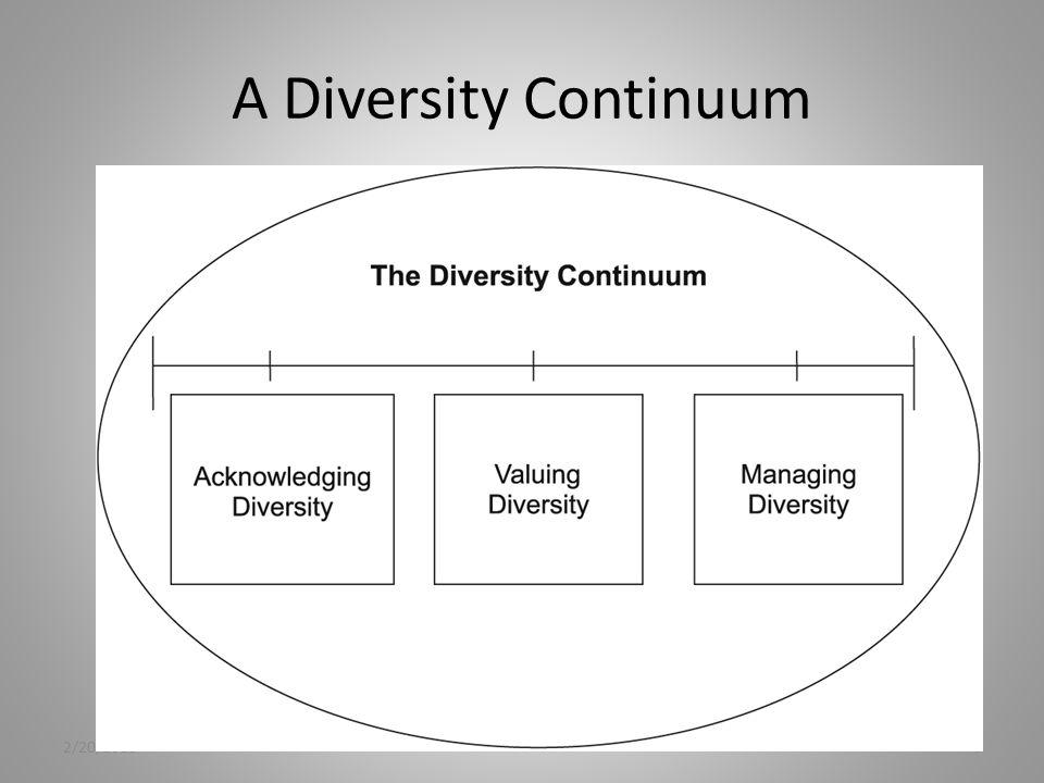 A Diversity Continuum 2/20/20137 Monocultural Tolerance Multicultural Acceptance 7