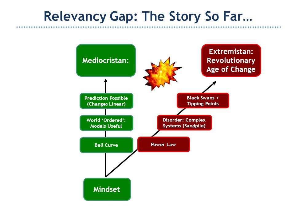 Relevancy Gap: The Story So Far… Mindset Extremistan: Revolutionary Age of Change Mediocristan: World 'Ordered': Models Useful Prediction Possible (Changes Linear) Power Law Bell Curve Disorder: Complex Systems (Sandpile) Black Swans + Tipping Points