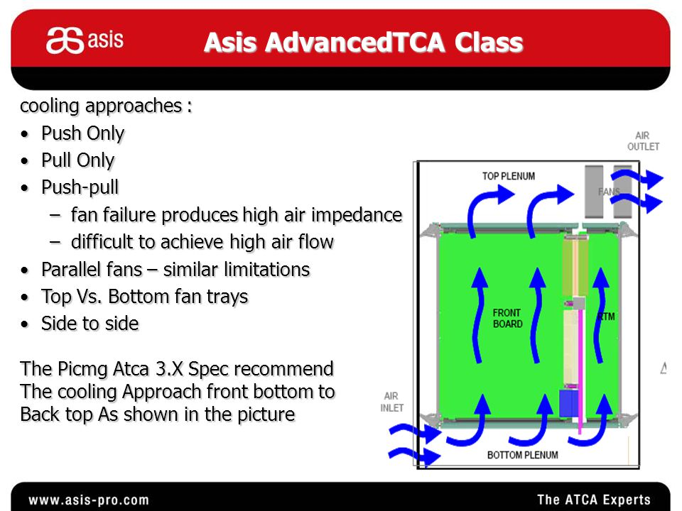 Asis AdvancedTCA Class cooling approaches : Push OnlyPush Only Pull OnlyPull Only Push-pullPush-pull –fan failure produces high air impedance –difficult to achieve high air flow Parallel fans – similar limitationsParallel fans – similar limitations Top Vs.