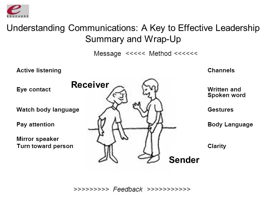 Understanding Communications: A Key to Effective Leadership Summary and Wrap-Up Active listeningChannels Eye contactWritten and Spoken word Watch body languageGestures Pay attentionBody Language Mirror speaker Turn toward personClarity >>>>>>>>> Feedback >>>>>>>>>>> Message <<<<< Method <<<<<< Sender Receiver