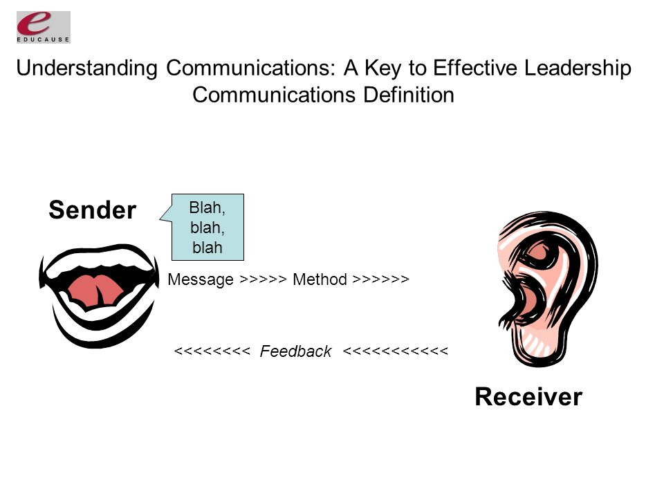Understanding Communications: A Key to Effective Leadership Communications Definition Sender Receiver Blah, blah, blah Message >>>>> Method >>>>>> <<<<<<<< Feedback <<<<<<<<<<<