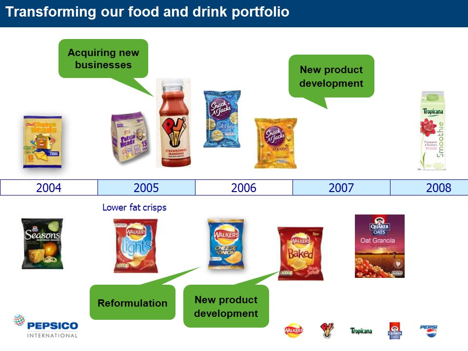 Transforming our food and drink portfolio 2004200520062007 Lower fat crisps 2008 New product development Reformulation New product development Acquiring new businesses