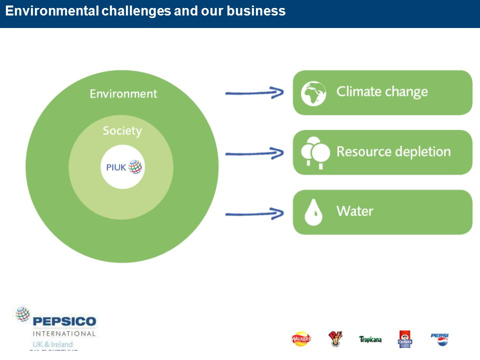 Environmental challenges and our business UK & IRELAND