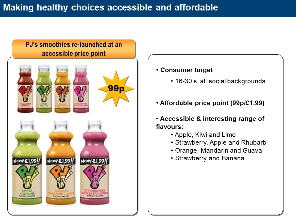 Making healthy choices accessible and affordable Consumer target 16-30's, all social backgrounds Affordable price point (99p/£1.99) Accessible & interesting range of flavours: Apple, Kiwi and Lime Strawberry, Apple and Rhubarb Orange, Mandarin and Guava Strawberry and Banana PJ's smoothies re-launched at an accessible price point 99p £1.49 99p