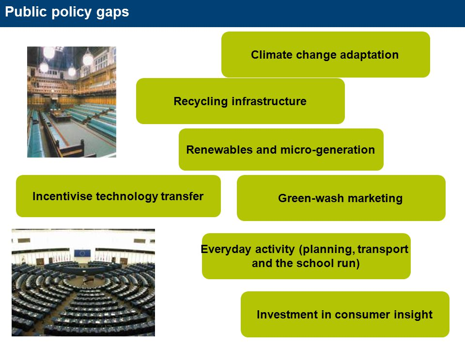 Public policy gaps Recycling infrastructure Everyday activity (planning, transport and the school run) Climate change adaptation Investment in consumer insight Green-wash marketing Incentivise technology transfer Renewables and micro-generation
