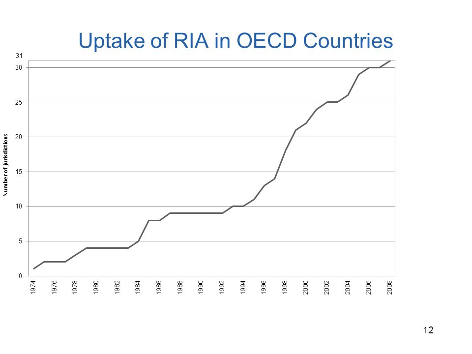Uptake of RIA in OECD Countries 12