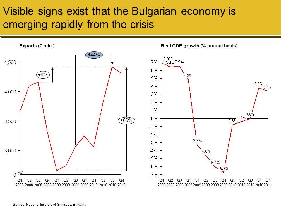 Role of Bulgaria as FDI location has grown significantly for the last 10 years 20062007200820091999200020012002200320042005 Czech Republic Romania Hungary Bulgaria Slovakia Croatia 0 1,000 10,000 2,000 3,000 4,000 5,000 6,000 7,000 8,000 9,000 Inward FDI per country (€ mln.)
