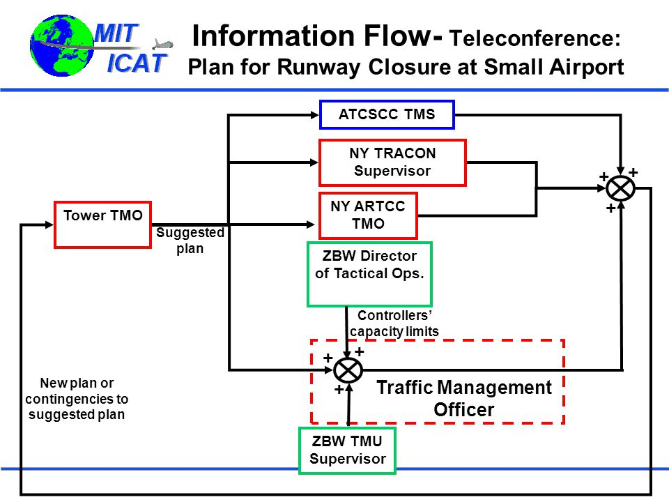Information Flow- Teleconference: Plan for Runway Closure at Small Airport Traffic Management Officer ZBW Director of Tactical Ops. ZBW TMU Supervisor