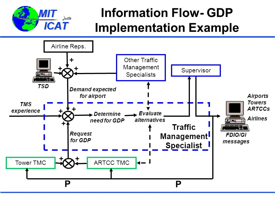 Information Flow- GDP Implementation Example Traffic Management Specialist TMS experience Demand expected for airport Other Traffic Management Special