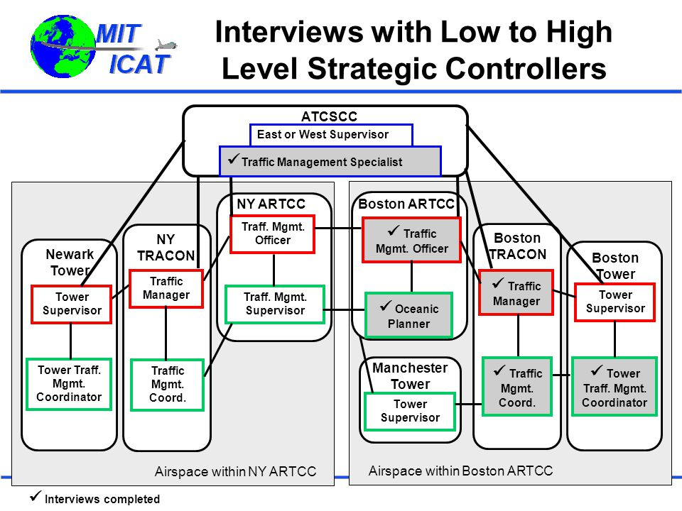 Interviews with Low to High Level Strategic Controllers ATCSCC NY ARTCC Traff. Mgmt. Officer Traff. Mgmt. Supervisor NY TRACON Traffic Manager Traffic