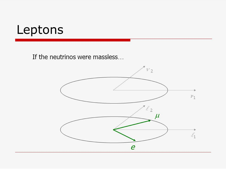 Leptons If the neutrinos were massless … 1 2 1 2 e 