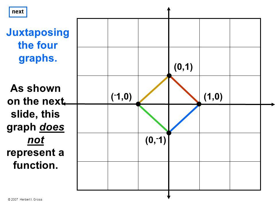 © 2007 Herbert I. Gross next (1,0) (0,1) ( - 1,0) (0, - 1) Juxtaposing the four graphs.