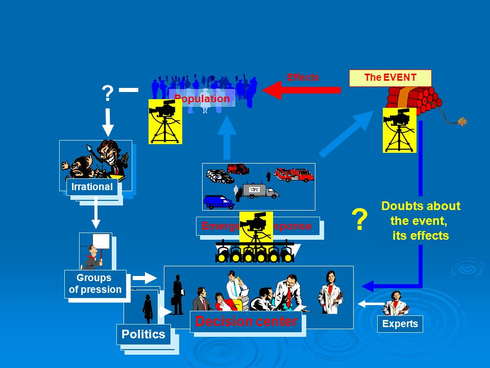The EVENT Population Effects Emergency response Doubts about the event, its effects .