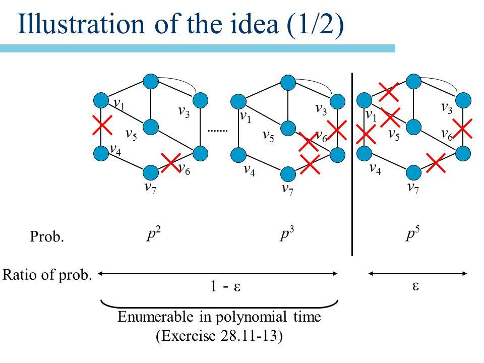 Illustration of the idea (1/2) v1v1 v3v3 v4v4 v5v5 v6v6 v7v7 v1v1 v3v3 v4v4 v5v5 v6v6 v7v7 v1v1 v3v3 v4v4 v5v5 v6v6 v7v7 Prob.