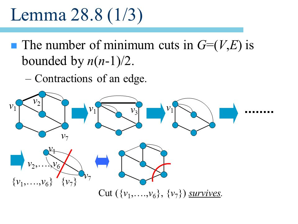 Lemma 28.8 (1/3) n The number of minimum cuts in G=(V,E) is bounded by n(n-1)/2.