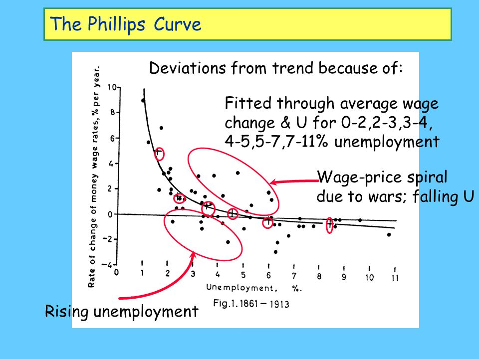 The Phillips Curve fitted to 1913-1948 data Rapid rise in U; 13% fall in M prices; cost of living agreements War-induced rise in M prices