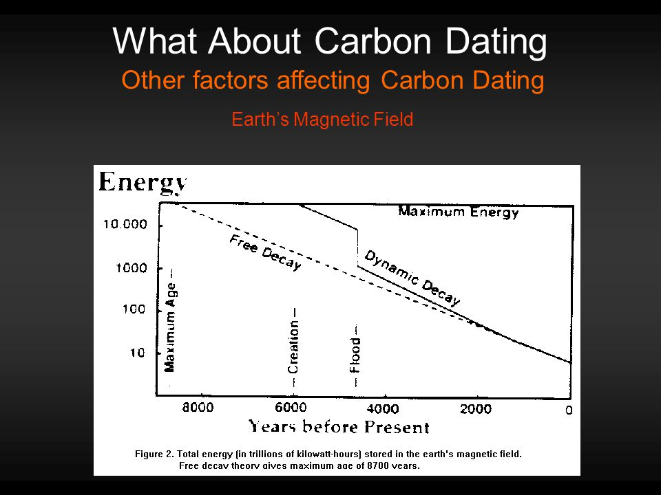 What About Carbon Dating Other factors affecting Carbon Dating Earth's Magnetic Field