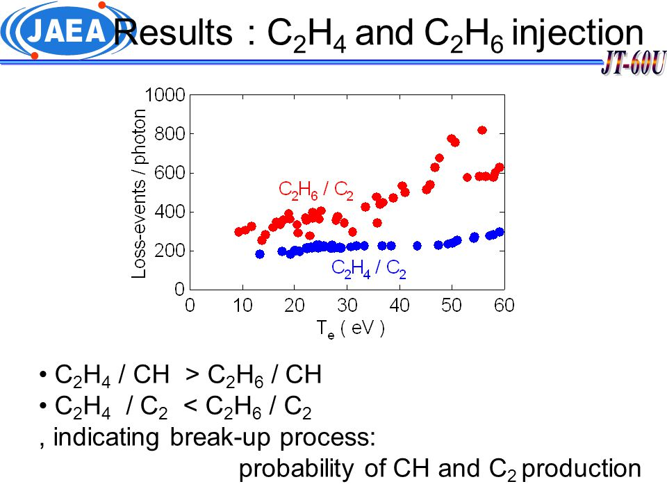 Results : C 2 H 4 and C 2 H 6 injection C 2 H 4 / CH > C 2 H 6 / CH C 2 H 4 / C 2 < C 2 H 6 / C 2, indicating break-up process: probability of CH and C 2 production