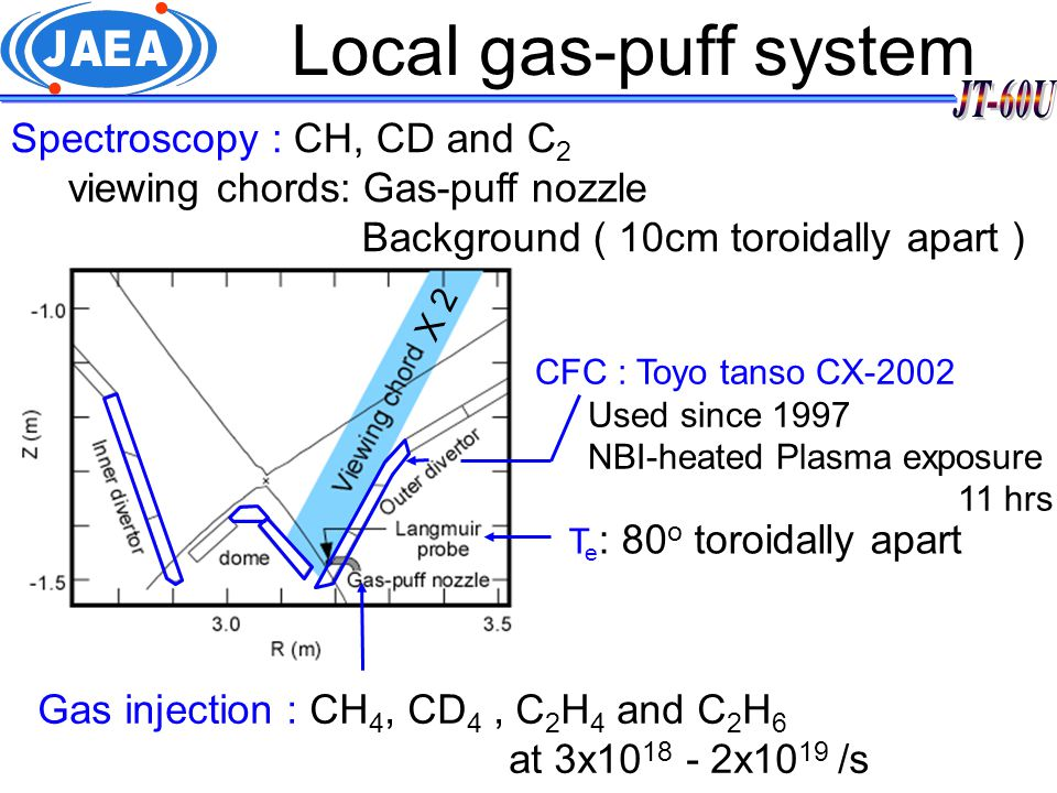 Example of LEP measurement T e = 70 eV, = 3.7x10 18 / 1.6x10 16 ~ 230 View for the gas-puff port View for Background Injected CD 4